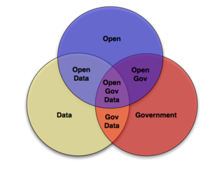 Open Gov Data